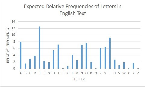 expected-relative-frequencies-graph